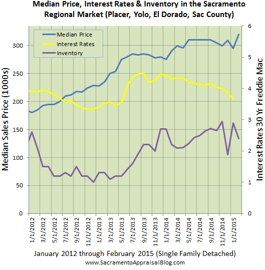 interest rates inventory median price in sacramento regional market by sacramento appraisal blog
