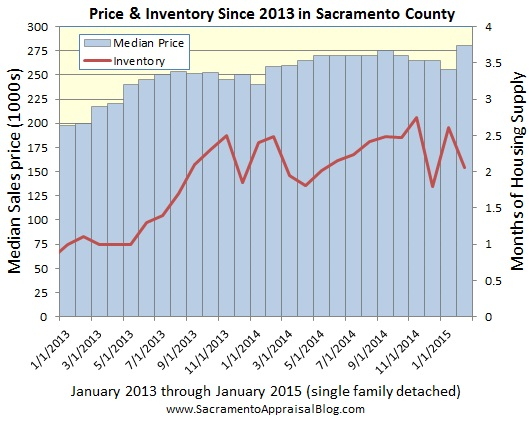 median price and inventory since 2013 - by sacramento appraisal blog