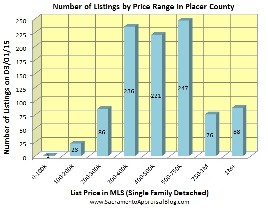 number of listings in PLACER county -February 2015 - by home appraiser blog
