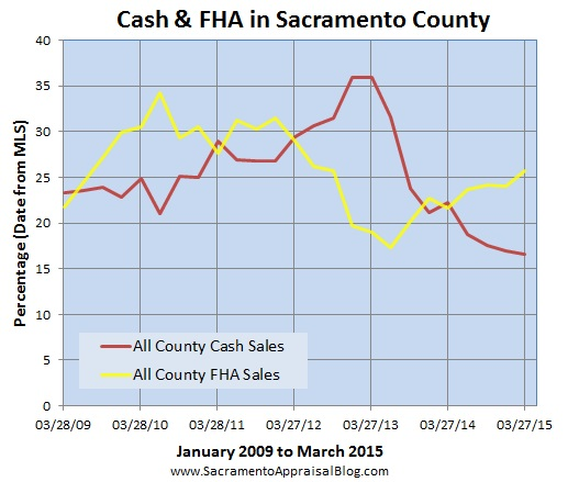 fha and cash in sacramento county - by sacramento appraisal blog