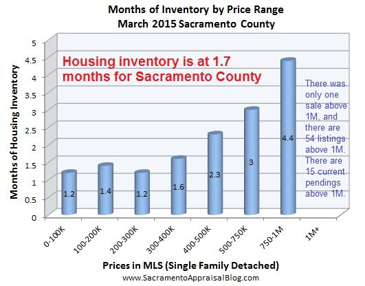 months of housing inventory by sacramento appraisal blog