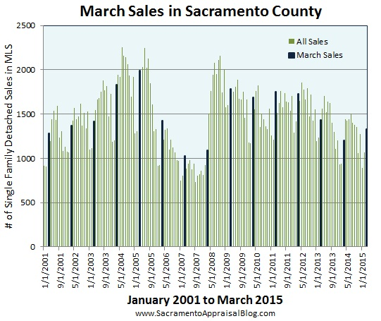 sales volume in march in Sacramento County since 2001