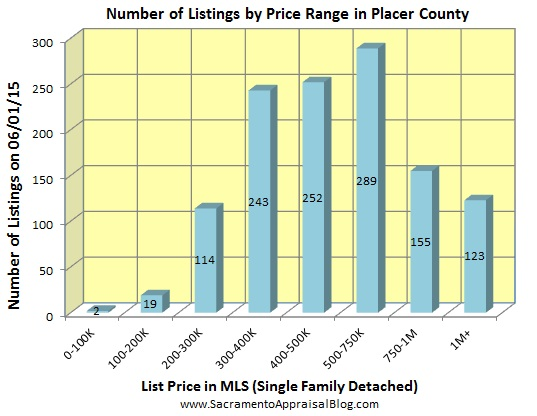 number of listings in PLACER county - May 2015 - by home appraiser blog