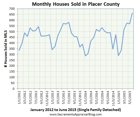 Placer County sales volume - by sacramento appraisal blog