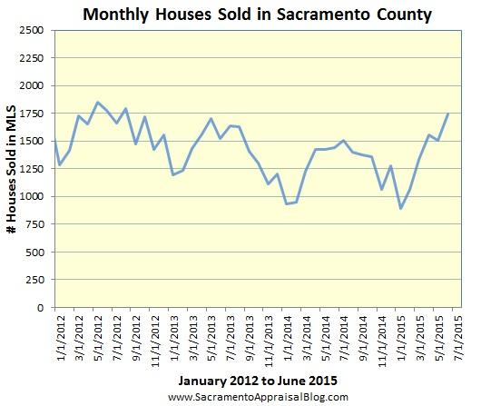 sales volume in Sacramento County