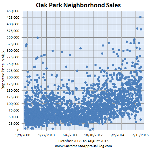 Oak Park Sales in Sacramento - by Sacramento Appraisal Blog