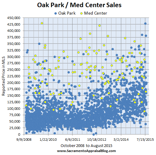 Oak Park and Med Center Sales in Sacramento - by Sacramento Appraisal Blog