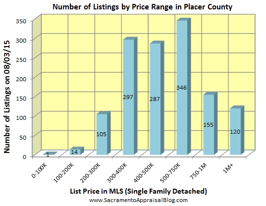number of listings in PLACER county - July 2015 - by home appraiser blog