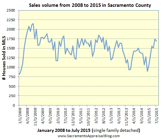 sales volume through june 2015 in sacramento county
