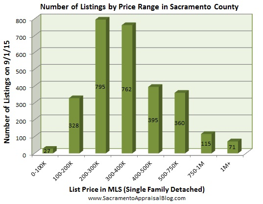 number of listings in sacramento - August 2015 - by home appraiser blog