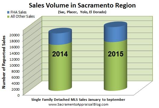 breakdown of sales fha and everything else in sacramento placer yolo el dorado county