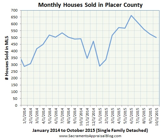 Placer County sales volume 2 - by sacramento appraisal blog