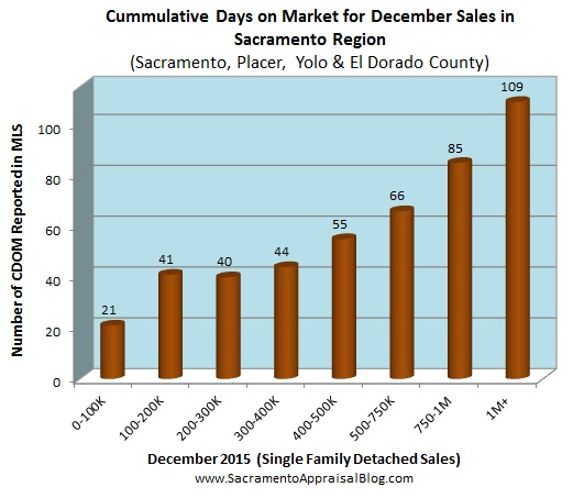 days on market in placer sac el dorado yolo county by sacramento appraisal blog