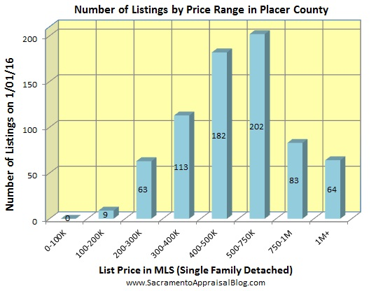 number of listings in PLACER county - December 2015
