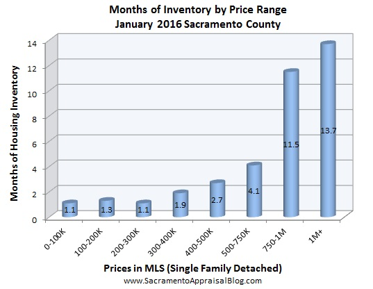 inventory - January 2016 - by home appraiser blog