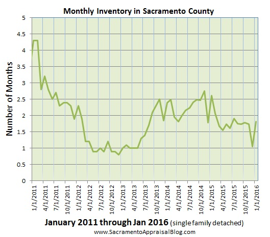 inventory in sacramento county Since 2011 - by sacramento appraisal blog