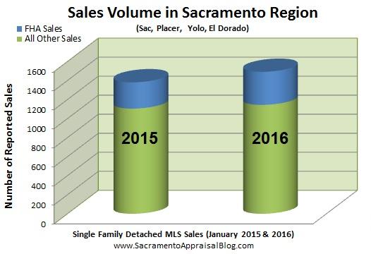 sacramento region volume - FHA and conventional - by appraiser blog