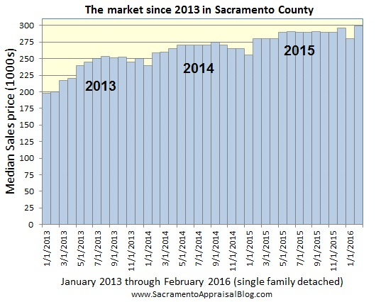 Median price since 2013 in sacramento county