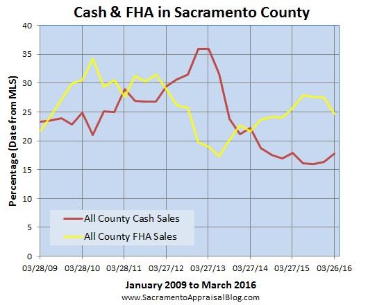 fha and cash in sac county - sacramento appraisal blog
