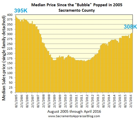 median price and inventory since 2005 - by sacramento appraisal blog
