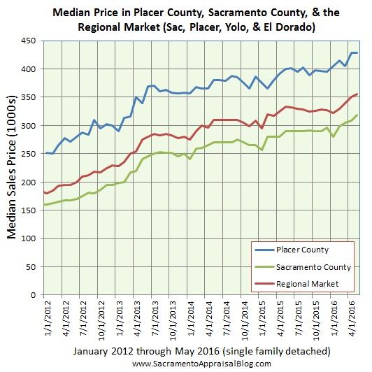 Regional market median price - by home appraiser blog