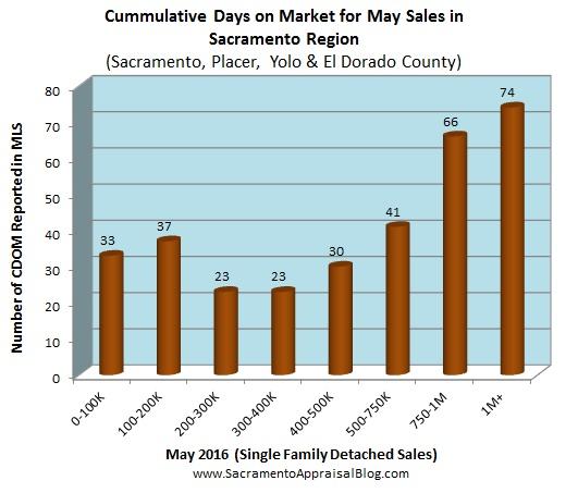 days on market in placer sac el dorado yolo county by sacramento appraisal blog
