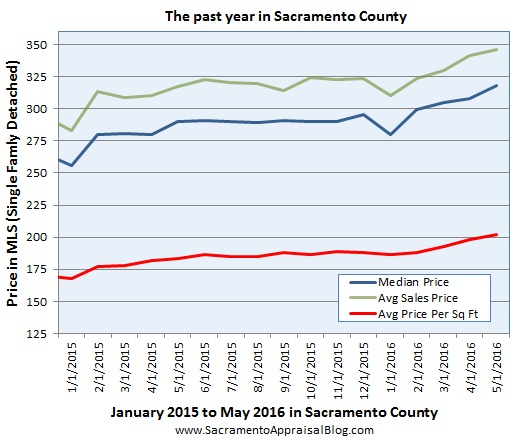 price metrics since 2015 in sacramento county - look at all