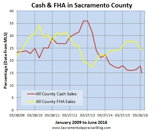 Cash & FHA sales in sacramento county