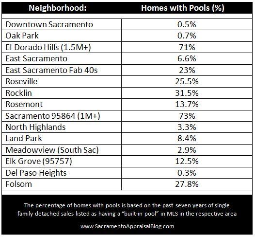 Market expectations pool example by Sacramento Appraisal Blog