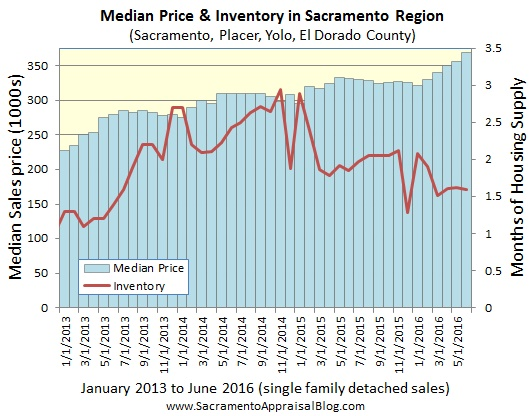median price and inventory in sacramento regional market 2013