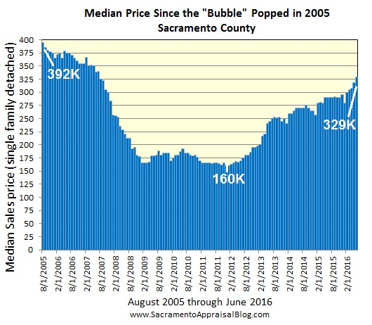 median price context in sacramento county