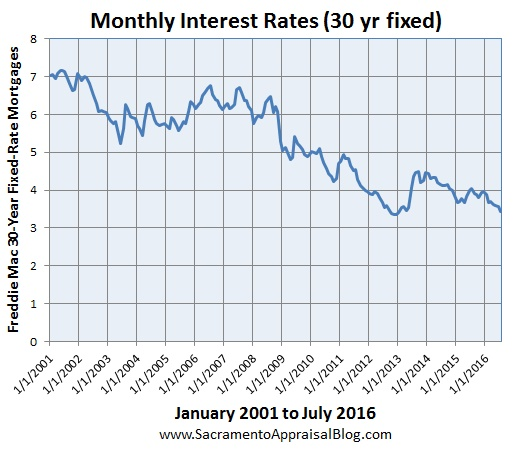 Interest Rates Since 2001