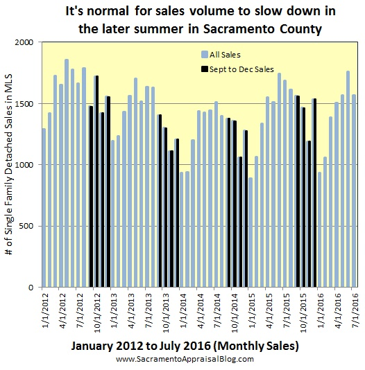 seasonal market in sacramento county sales volume 6