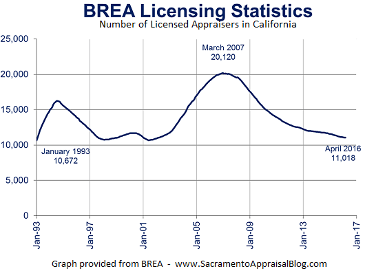 brea-licensing-numbers-for-appraiers-sacramento-appraisal-blog