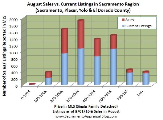 number-of-listings-in-placer-yolo-el-dorado-sacramento-by-home-appraiser-blog