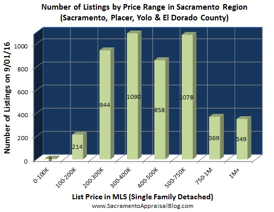 number-of-listings-in-sacramento-regional-market