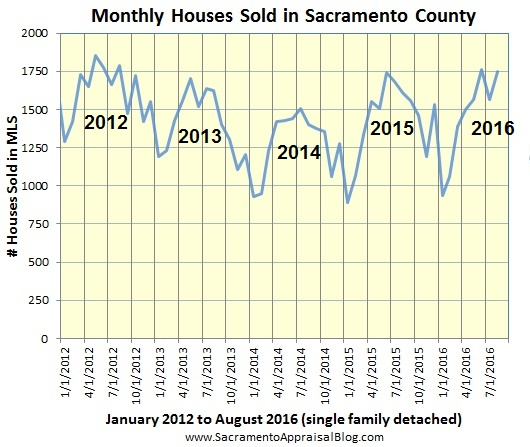 sales-volume-in-sacramento-county-since-2012