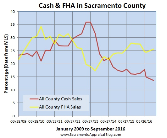 fha-and-cash-sales-by-quarter-in-sacramento-county