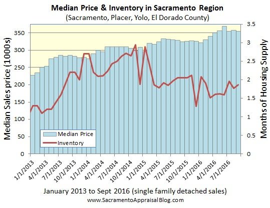 median-price-and-inventory-in-sacramento-regional-market-2013