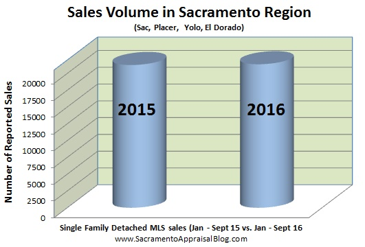 sales-volume-2015-vs-2016-in-sacramento-placer-yolo-el-dorado-county