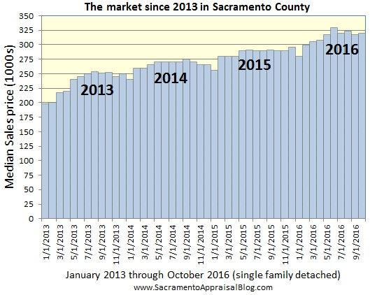median-price-since-2013-in-sacramento-county