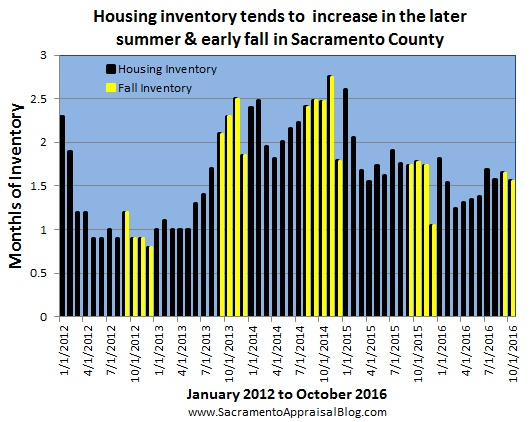 seasonal-market-in-sacramento-county-inventory-4