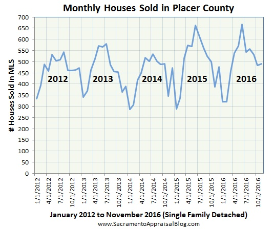 placer-county-sales-volume-by-sacramento-appraisal-blog