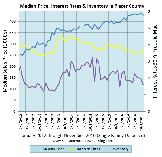 interest-rates-inventory-median-price-in-placer-county-by-sacramento-appraisal-blog