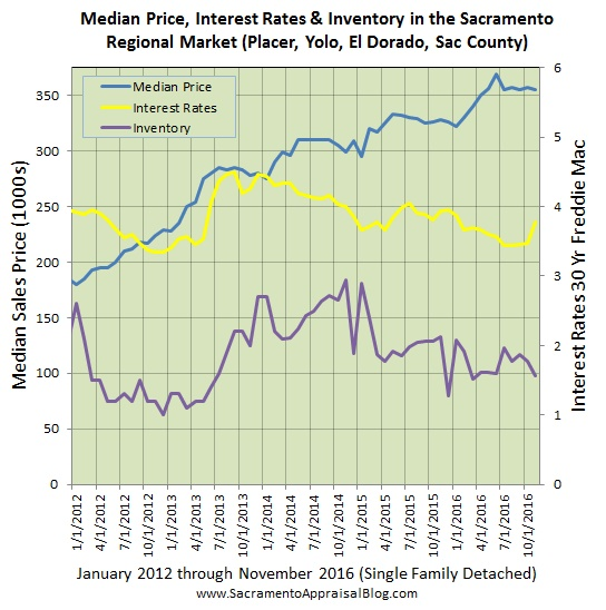 interest-rates-inventory-median-price-in-sacramento-regional-market-by-sacramento-appraisal-blog-market