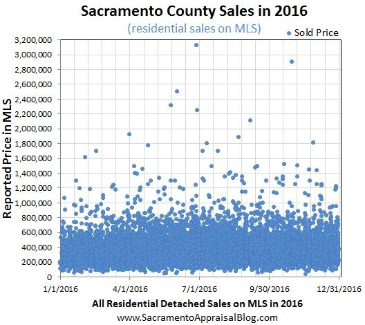 all-residential-sales-in-sacramento-county-by-sacramento-appraisal-blog