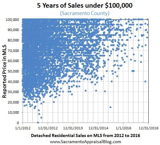 all-residential-sales-under-100k-in-sacramento-county-by-sacramento-appraisal-blog