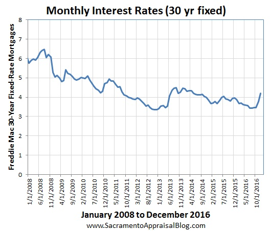 interest-rates-since-2008