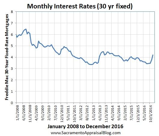 interest-rates-since-2008