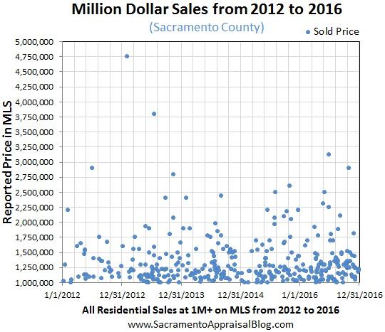 million-dollar-market-in-sacramento-county-by-sacramento-appraisal-blog